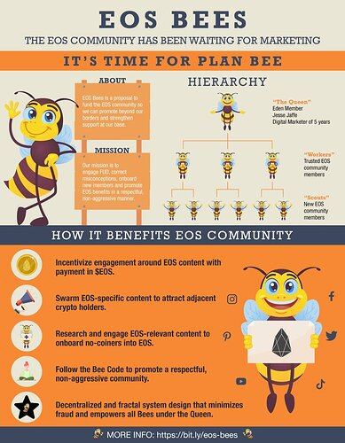 EOS BEES